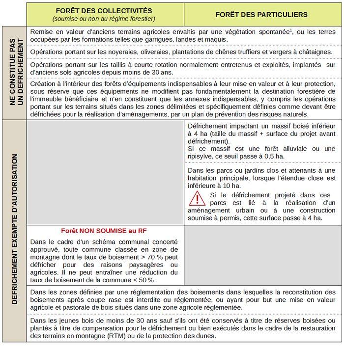 L Autorisation De Defrichement 2 Defrichement Principales