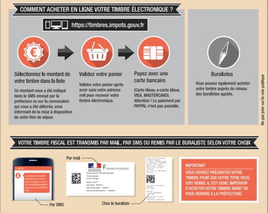 Carte Bancaire Dematerialisee.Information Timbre Dematerialise